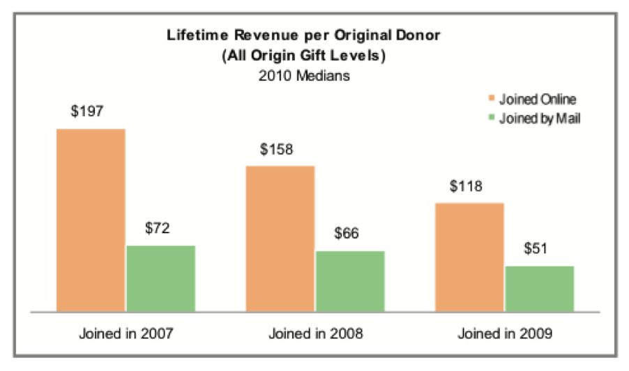 Lifetime Revenue